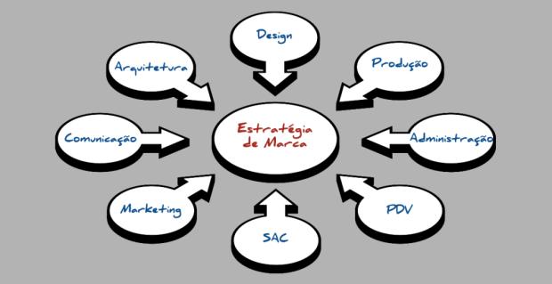 Estratégia de Marca: o que direciona ações, projetos e todas as áreas da empresa.
