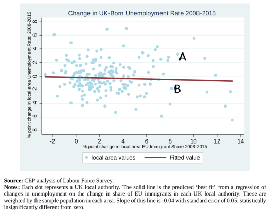 Unemployment rates of UK-born & EU immigration