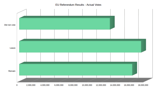 EU Referendum Results - Actual Votes