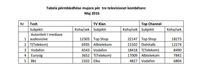 Tele Shopingf