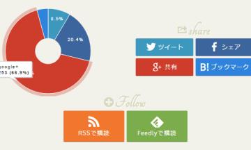 【円グラフがいいのか、棒グラフがいいのか】記事に対してソーシャルでのシェア数をグラフ化したんだけども
