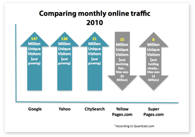 Comparing monthly online traffic for Google, Yahoo, the Yellow Pages, City Search, yellowpages.com, and superpages.com