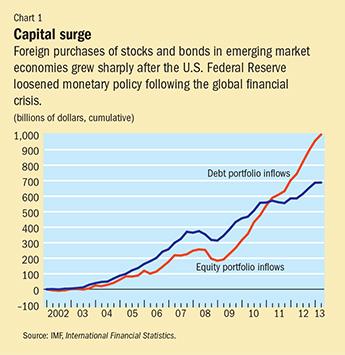 Chart 1. Capital surge