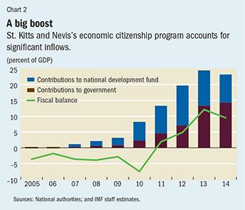 Chart 2. A big boost
