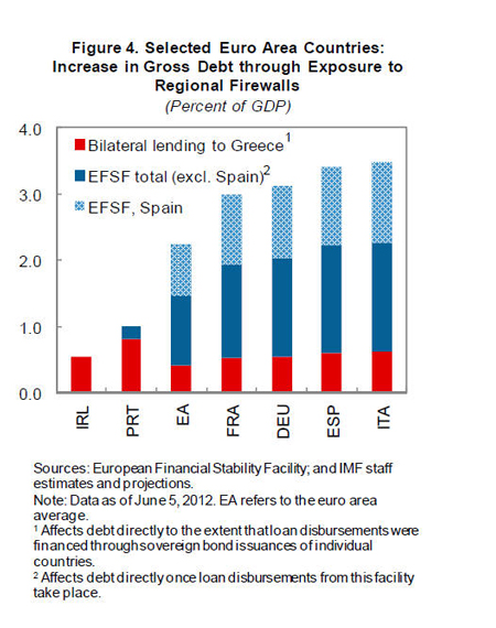 IMF Fiscal Monitor Update: Nurturing Credibility While ...