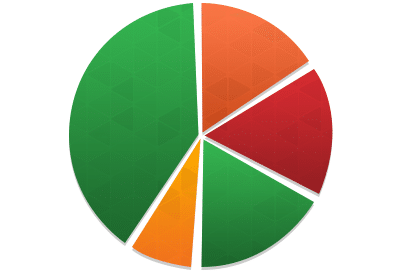 Online Marketing Strategy Pie Chart