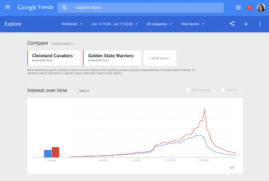 Google Trends Adds Real-Time Rankings for Popular Searches