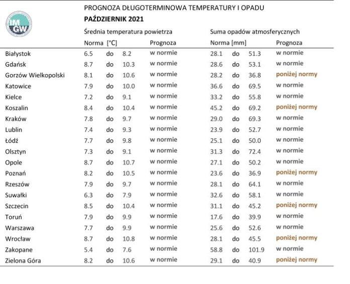 Norma średniej temperatury powietrza isumy opadów atmosferycznych dla października zlat 1991-2020 dla wybranych miast wPolsce wraz zprognozą napaździernik 2021 r.