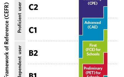 Todo lo que necesitas saber sobre los niveles de idiomas. (A1, A2, B1, B2, C1, C2 – ¿qué son?)