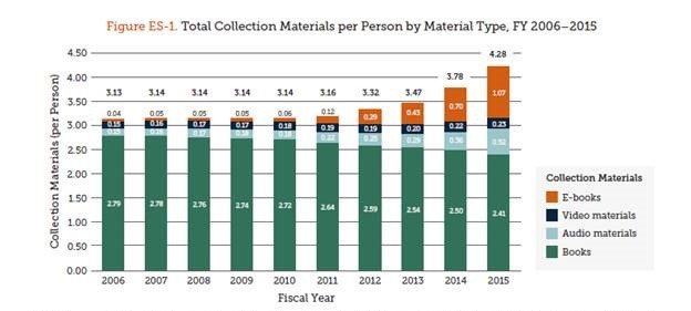 Figure showing total collection materials per person by material type, 2006-2015