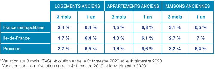 prix immobilier ancien : évolution en 2020