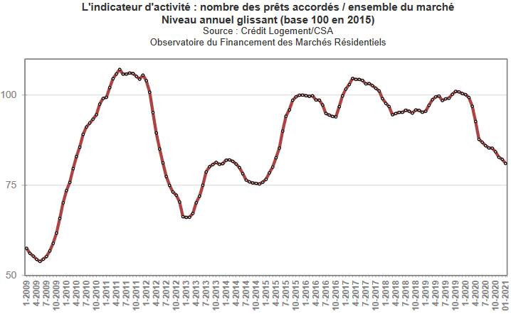 évolution de la production de prêt immobilier en février 2021