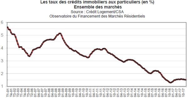 Taux immobilier en janvier 2018 : nouvelle baisse