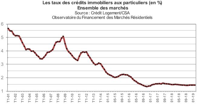 Taux de crédit immobilier en mars 2019