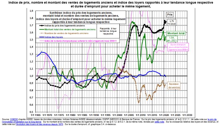 Courbes de Friggit sur l'évolution des prix des logements sur le long terme