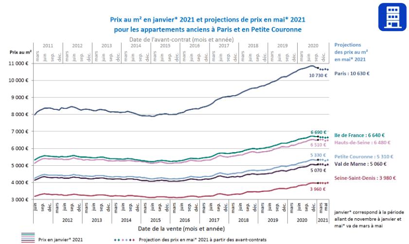 évolution des prix de l'immobilier à Paris et en Ile-de-France en 2021