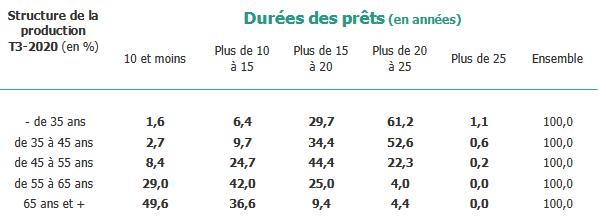 Prêt immobilier : durée moyenne par tranche d'âge