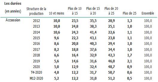 durée de crédit immobilier : plus de crédits entre 20 et 25 ans