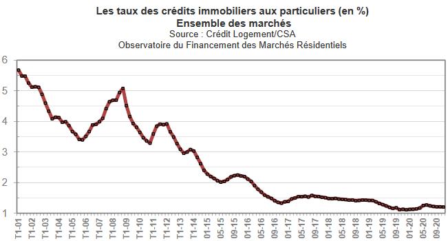 Taux credit immobilier actuel : évolution de la moyenne par mois ou trimestre depuis 2001 par le baromètre de l'observatoire Crédit Logement CSA
