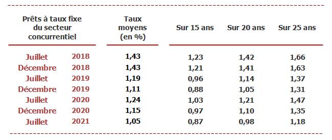 baromètre : tableau du taux de credit immobilier moyen en aout 2021