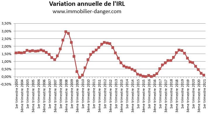 Variation annuelle de l'IRL en pourcentage de 2004 à 2021