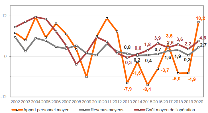 Crédit immobilier : un taux d'apport personnel plus important en 2020 et 2021