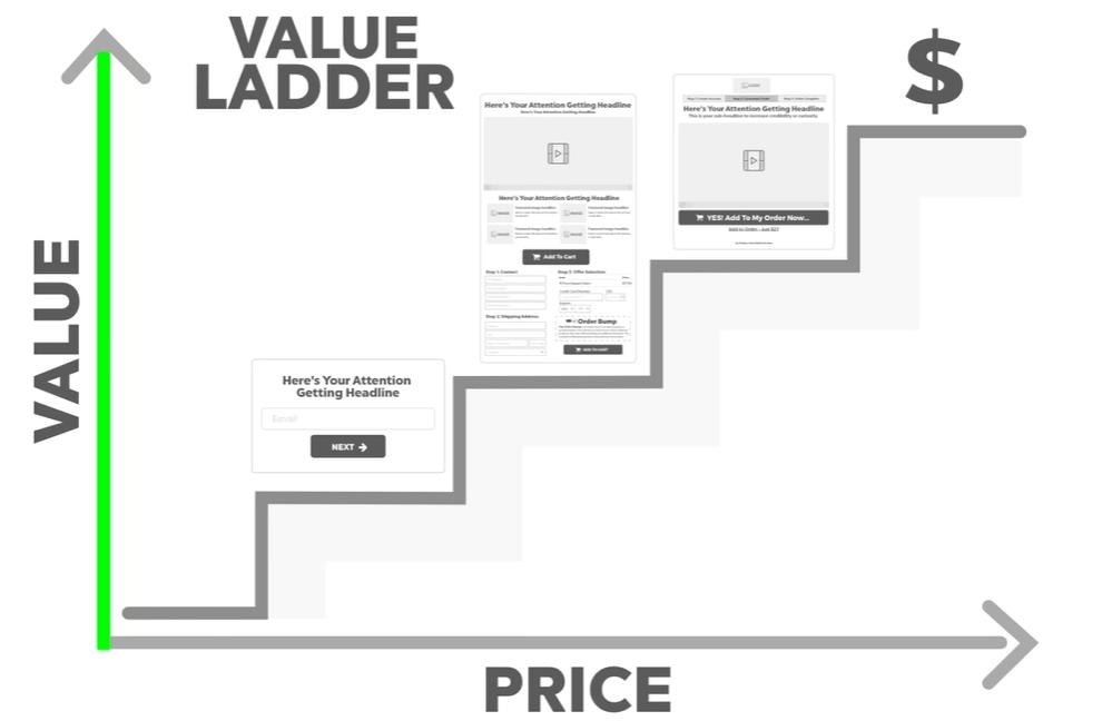 russell brunson value ladder