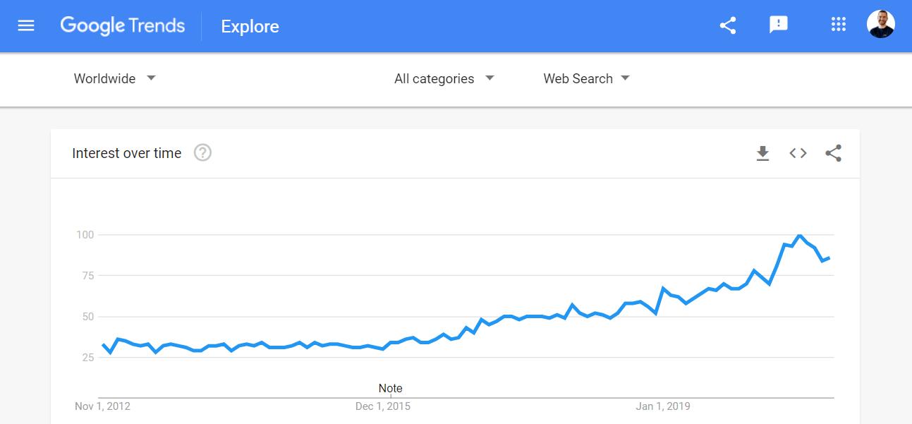 revenue sharing trend
