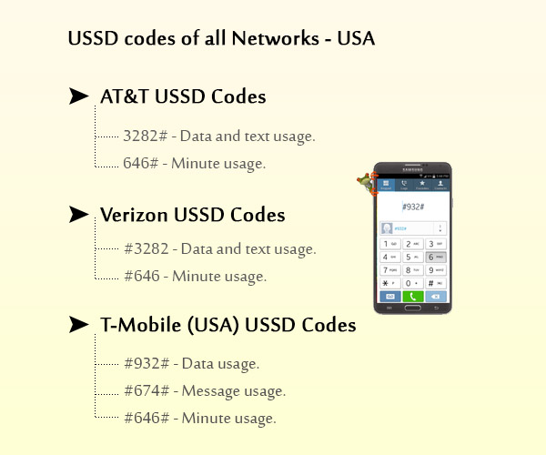 USSD Codes for all US Telecom  Networks – Check DATA – Text Usage – Free minutes – Balance