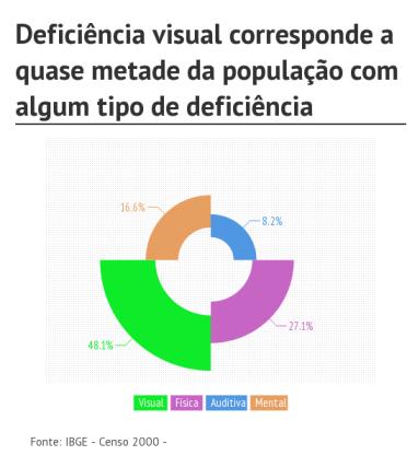 acessibilidade-no-brasil-visual