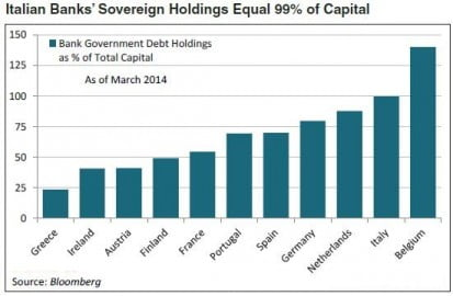 italian-banks