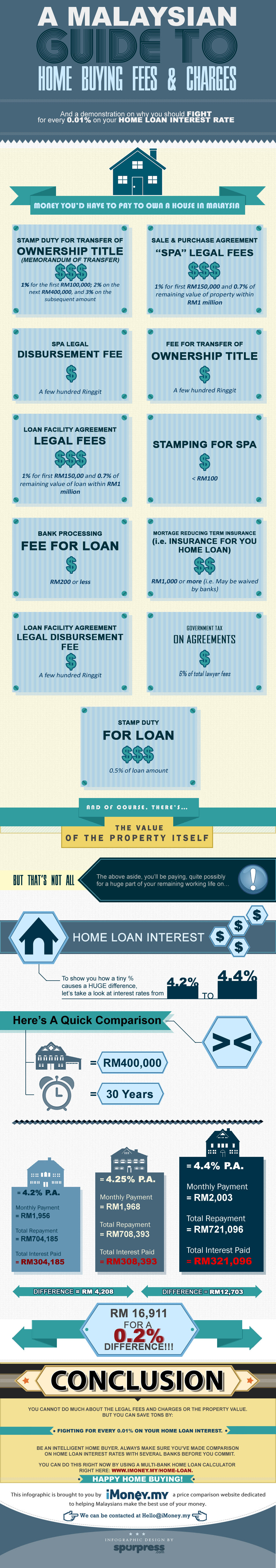 Home Buying Infographic Revision 3 Eng Highres