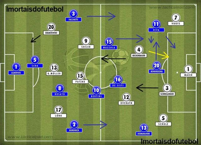 As seleções em campo: ambas as equipes jogavam com líberos, mas na Alemanha Beckenbauer ficava à frente da zaga.