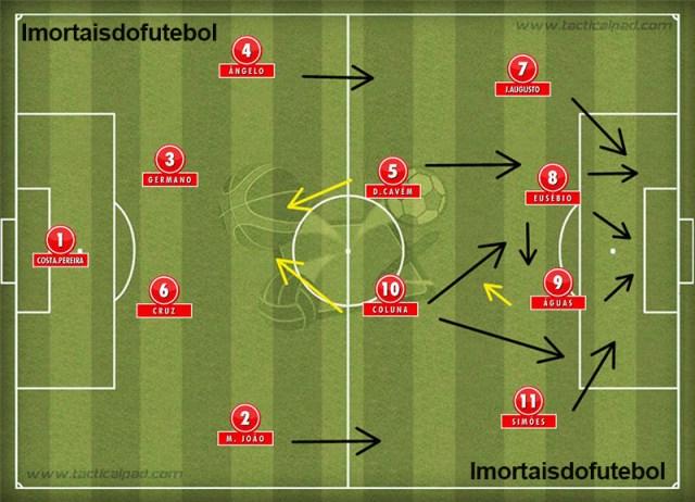 A base do Benfica na era Guttmann: melhor time português de todos os tempos.