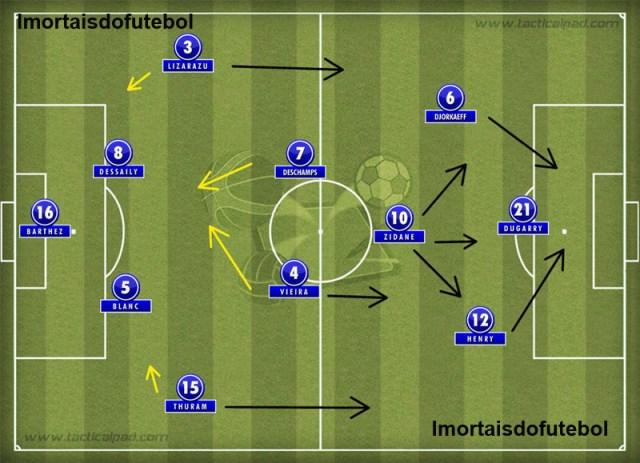 Na Euro de 2000, o esquema foi praticamente o mesmo, mas o ataque ganhou mobilidade com as entradas de Vieira (mais técnico que Karembeu) e Henry (centenas de vezes melhor que o fraco Guivarch).