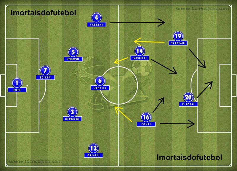 A Itália da Copa: força do meio de campo era o segredo de um time que embalou na reta final com Rossi fenomenal.