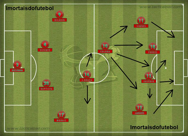 A seleção portuguesa de 1966: com quatro homens na frente e Coluna na armação, o time era uma máquina de fazer gols.