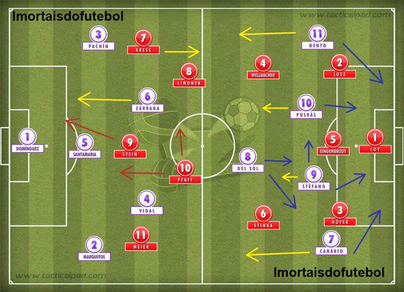 Os times em campo: ambas as equipes eram ótimas, mas o Real levava vantagem do meio para frente. Afinal, Gento, Puskás, Di Stéfano e Canário era apelação demais...