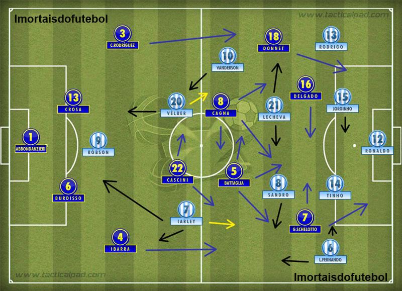 Os times em campo: o Boca não tinha um centroavante de ofício nem um maestro como Riquelme para construir jogadas. Melhor para o Papão, que foi com uma proposta defensiva e de contra-ataque e venceu o jogo.