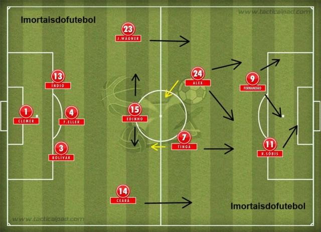 O Inter campeão da Libertadores: três zagueiros, flexibilidade no meio de campo e forte apoio dos laterais.