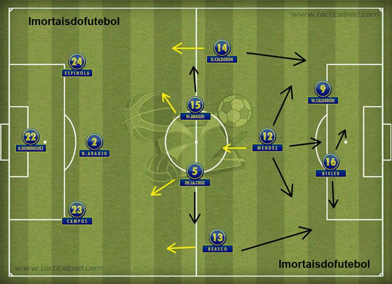 A LDU campeã da Copa Sul-Americana de 2009: dois atacantes, Méndez na criação e a mesma força no meio de campo.