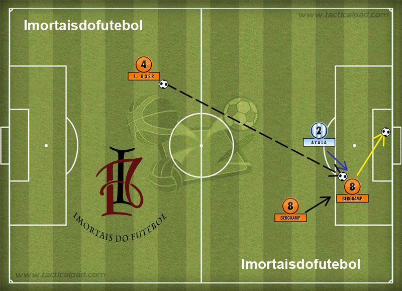 """A """"anatomia"""" de um golaço: Frank de Boer lança de longe, muito longe. Bergkamp recebe, dribla Ayala e fuzila Roa. Pintura."""