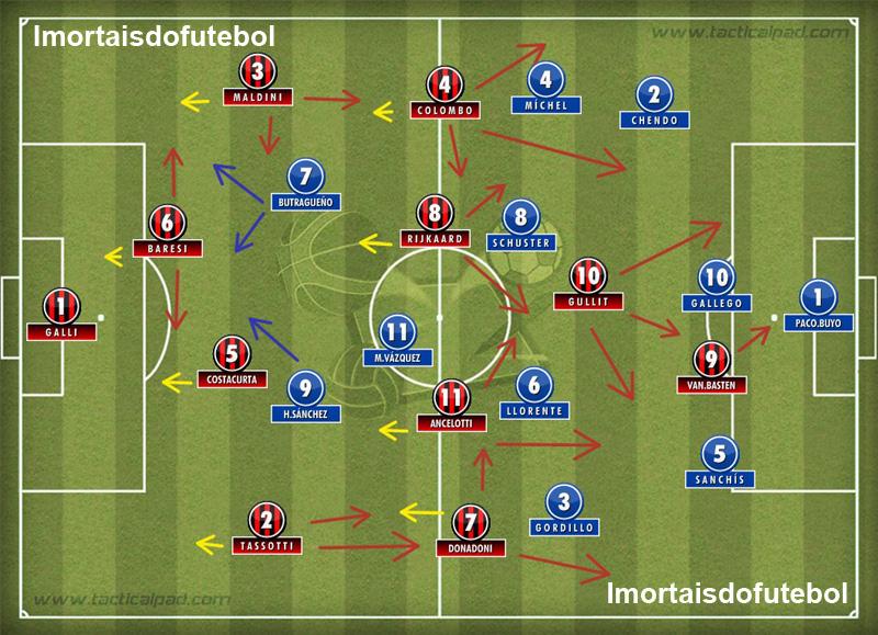 Os times em campo: com intensa movimentação, controle de bola e uma qualidade absurda, o Milan fez o que quis com o Real Madrid.