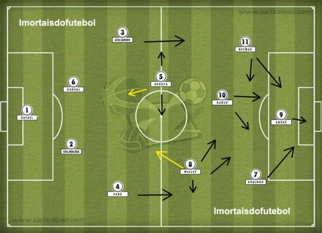 O Santos de 2010 teve magia, toques envolventes e muitos gols plásticos graças ao esquema ultra ofensivo montado pelo técnico Dorival Júnior.