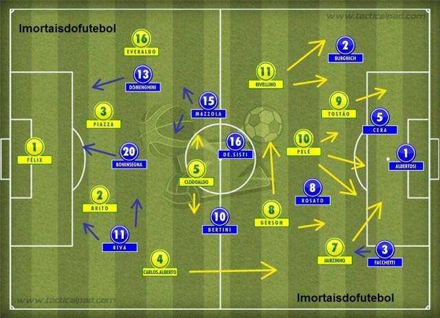 Os times em campo: com mais mobilidade, velocidade e talento, o Brasil fez a forte Itália parecer um time comum na decisão.