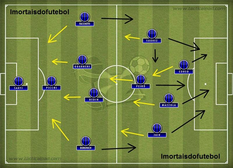 A Inter de Herrera: depois de atacar, todo mundo voltava para marcar, formando um sistema altamente defensivo.