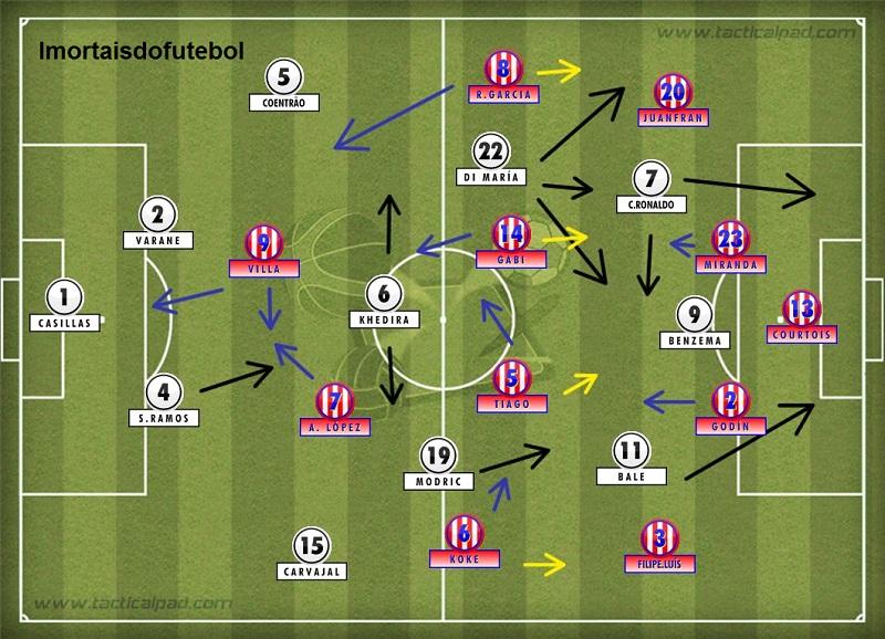 Sem Diego Costa, o Atlético perdeu muita qualidade no setor ofensivo e teve que marcar mais do que abusar mais. Isso cansou. E o Real aproveitou.