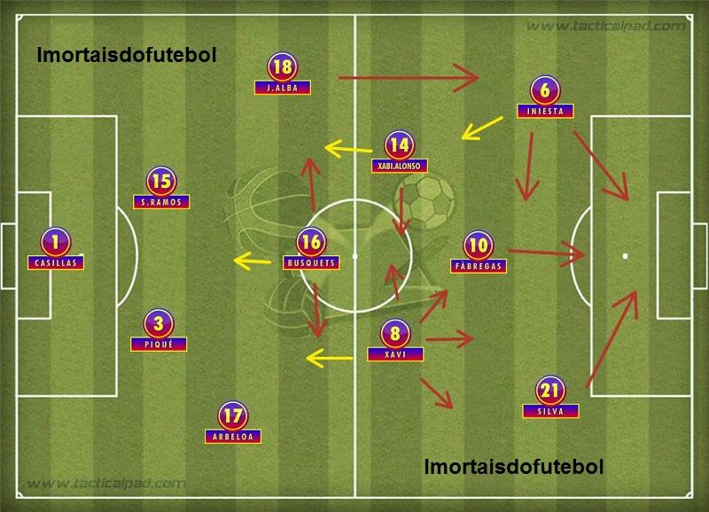 No time de 2012, Del Bosque ousou ao não escalar um centroavante de ofício. Loucura? De jeito nenhum. Os espanhóis sabiam muito bem como marcar gols.