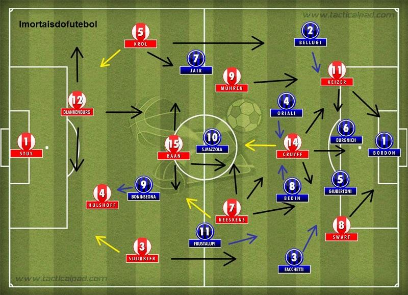 Os times em campo: enquanto o Ajax rodava o campo todo e trabalhava a bola de maneira plena, a Inter ficava toda atrás.