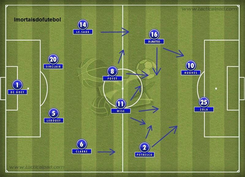 Uma formação básica do Chelsea de Gullit: meio de campo forte, ataque perigoso e zaga entrosada.